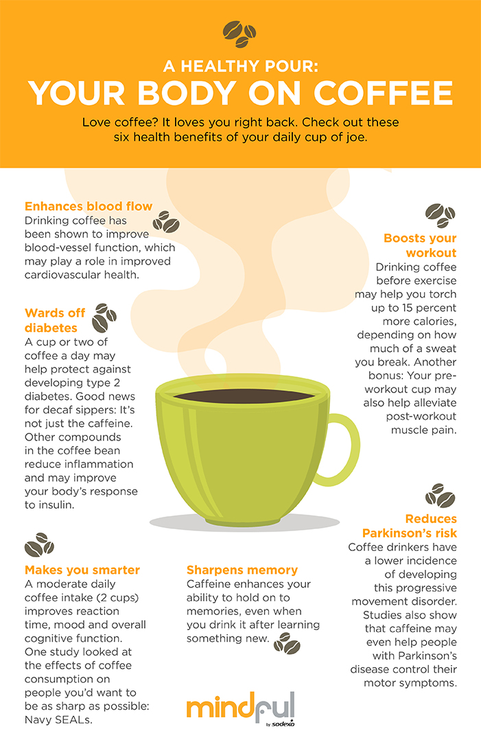 Health Benefits Of Coffee Mindful By Sodexo
